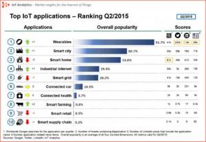 IoT-application-ranking-Q2-2015-v5