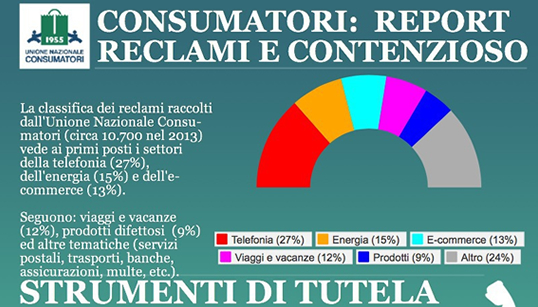 Infografica reclami UNC