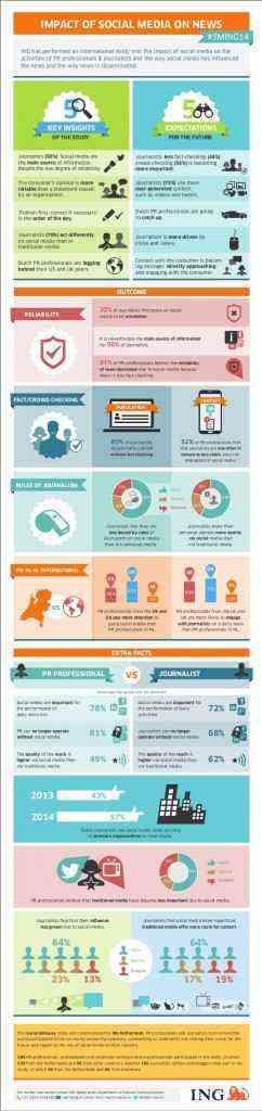 infografica: l'impatto dei social media sulle news