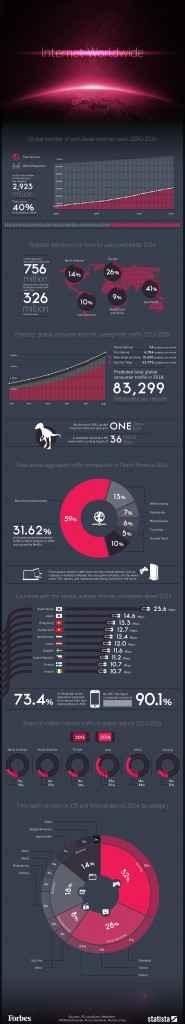 Infografica Internet