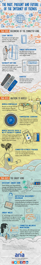 Iot Infografica
