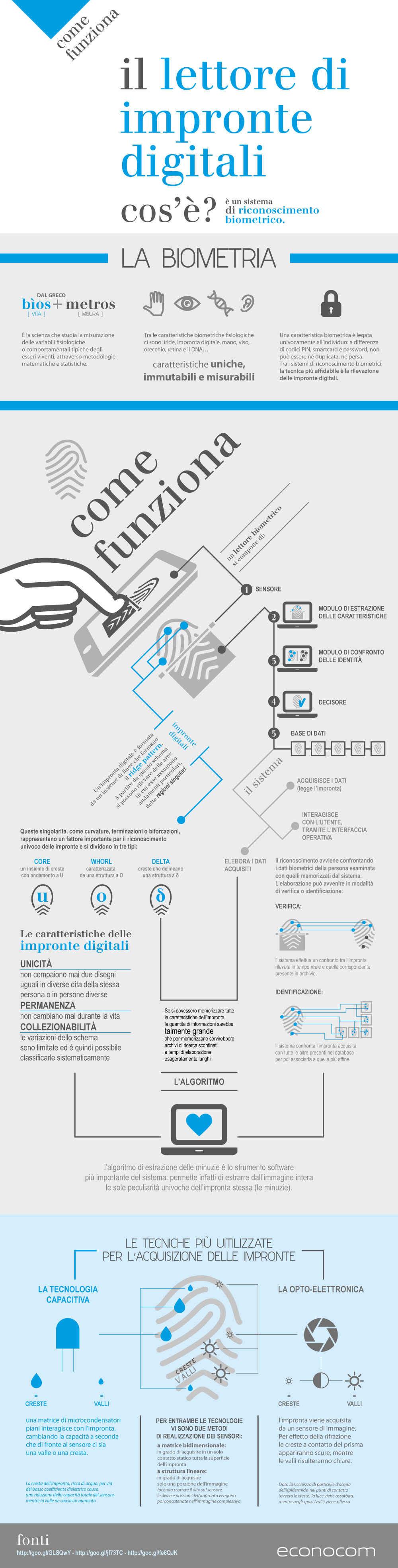 Come_funziona_lettore_impronte_digitali