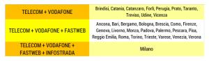 Fibra-Ottica-Tabella-SosTariffe