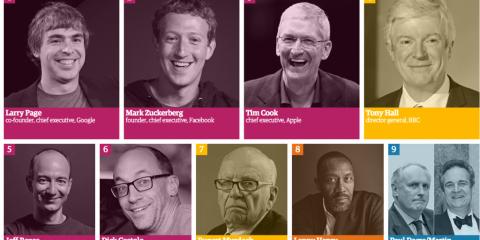 Google, Facebook & Co: ecco i 100 manager più influenti dei media