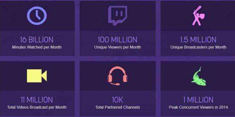 Twitch raggiunge i 100 milioni di utenti mensili