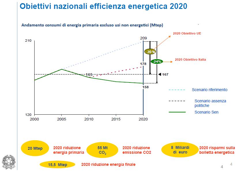 Obiettivi 2020 MiSE