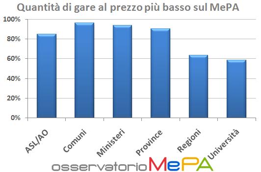 Grafico MePA