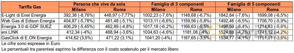 tabella costo del gas in Italia