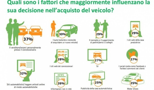 Ecommerce sette italiani su dieci pronti a comprare l for Comprare in giappone on line
