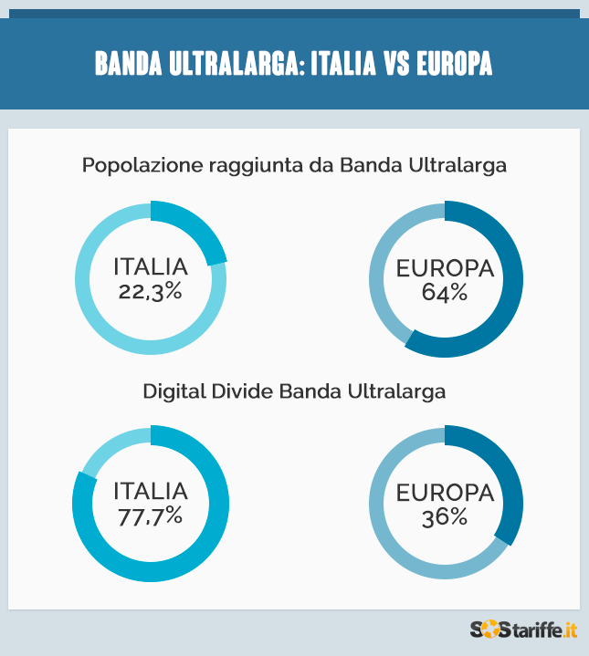 Italia vs Europa