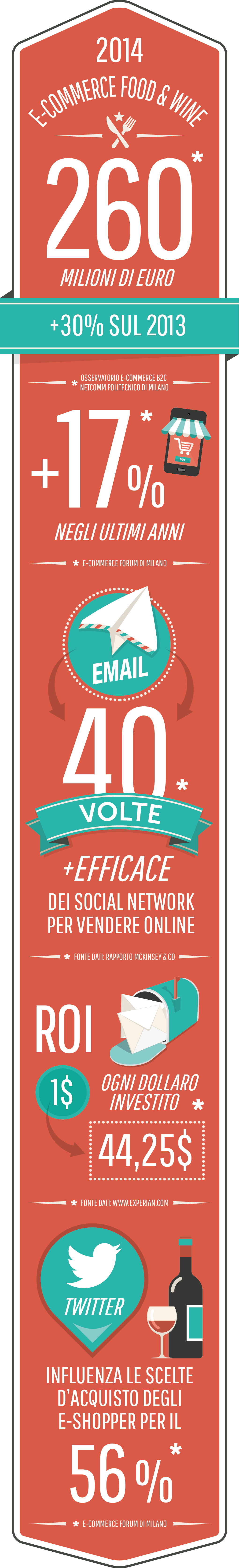 Infografica email marketing Food_ MailUp