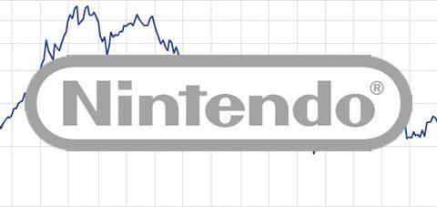 Il valore delle azioni di Nintendo aumenta dell'8%