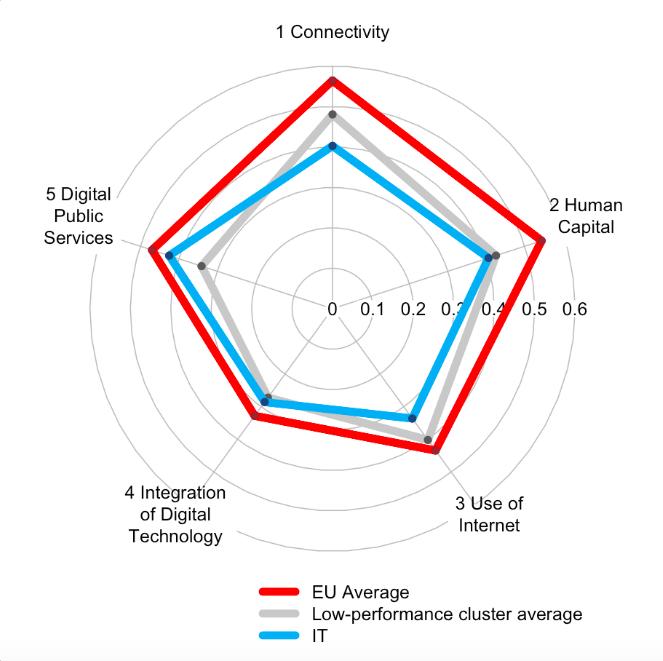 Index Italia 2015