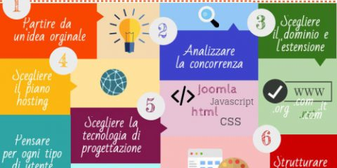 Come progettare un sito web in 10 step