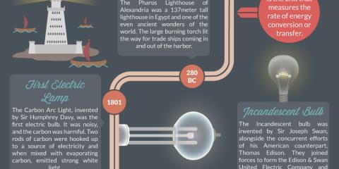 La luce elettrica nella storia