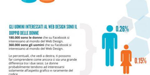 Il web design in Italia secondo Facebook