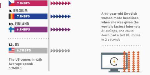 Chi ha la connessione internet migliore?