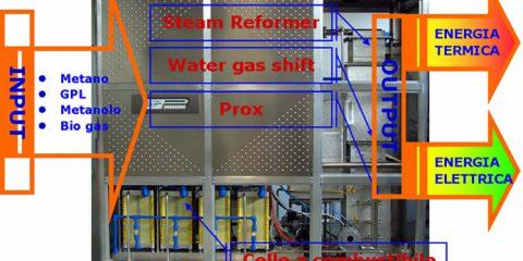 Rinnovabili: parte il progetto Fuel Cell Lab per il risparmio energetico