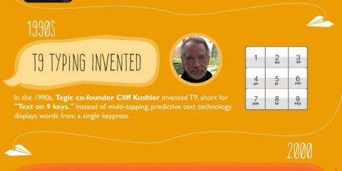 L'evoluzione dei messaggi di testo