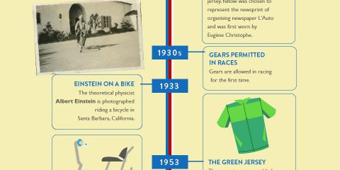 L'evoluzione della bicicletta