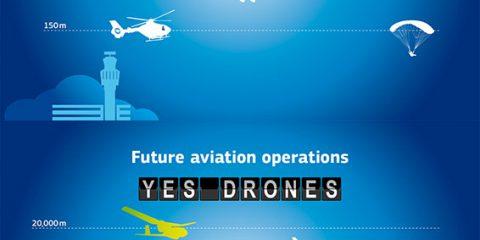 Droni, uno sguardo all'aviazione del futuro
