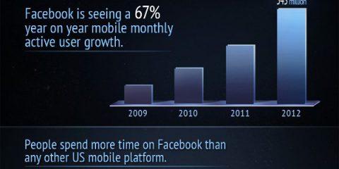 Il business dietro Facebook mobile