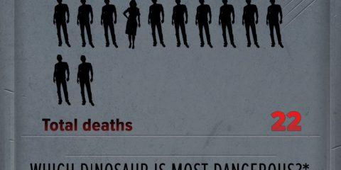 Tutte le vittime di Jurassic World, nel film chiaramente
