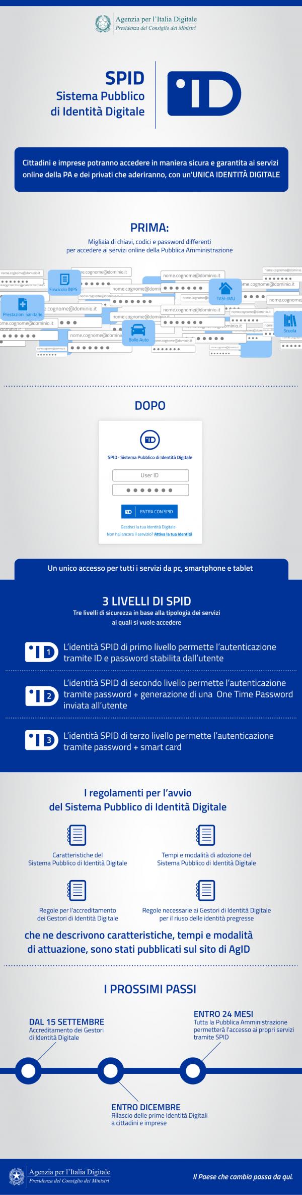 Spid Infografica