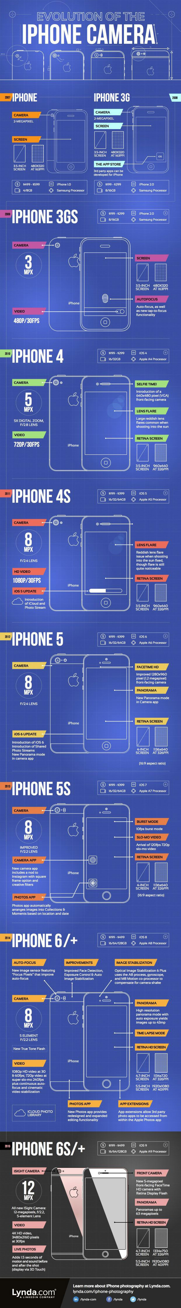 iphone 4 camera specs chat atmosfera free