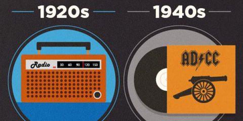 Dalle cassette all'MP3, breve storia dei player musicali