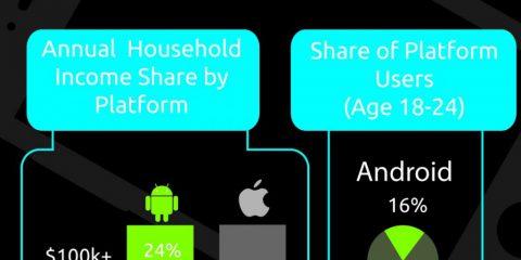 iOS vs Android, chi avrà la meglio?