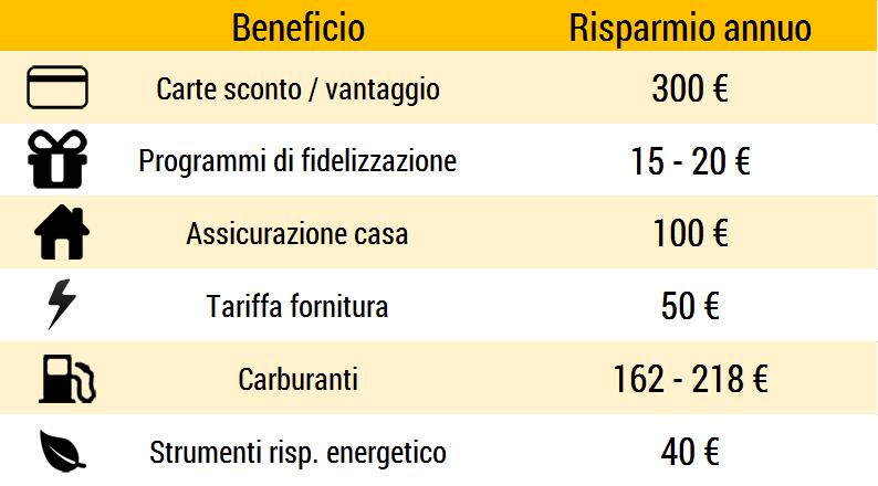 benefici aggiuntivi del mercato elettrico 1