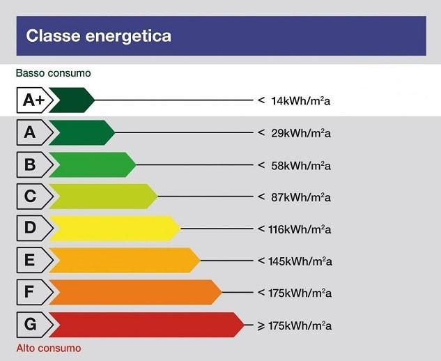 Etichetta energetica in italia un elettrodomestico su due for Climatizzatori classe energetica a