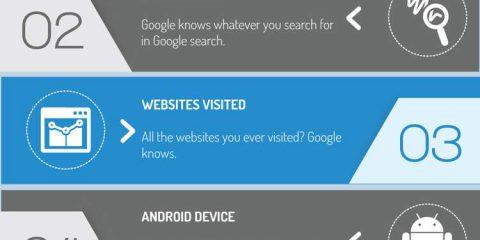 Ecco come Google ci controlla in ogni momento