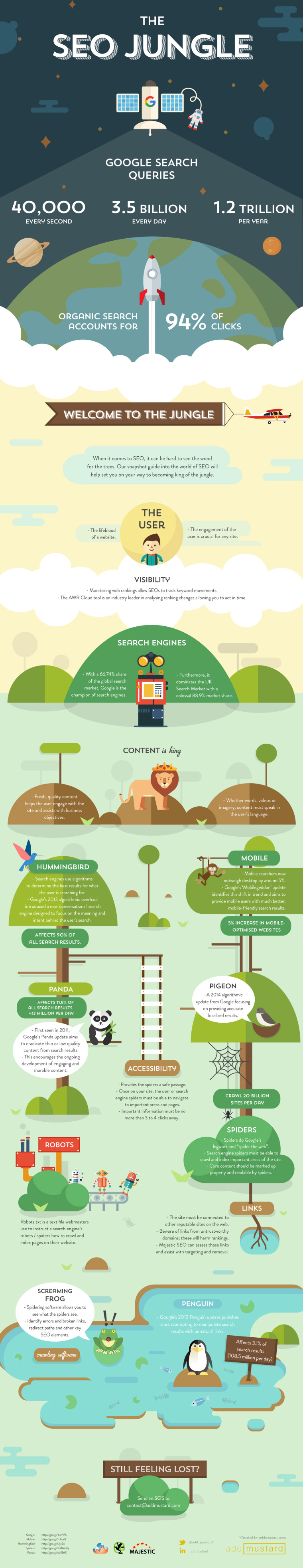 Jungle SEO Infographic