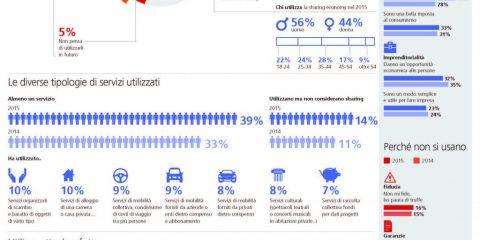La sharing economy in Italia? Un fenomeno in crescita