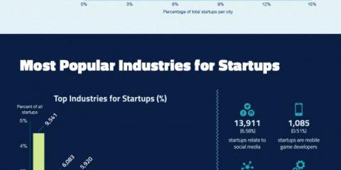Il mondo delle startup negli USA
