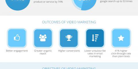 Tutti i benefici del video marketing