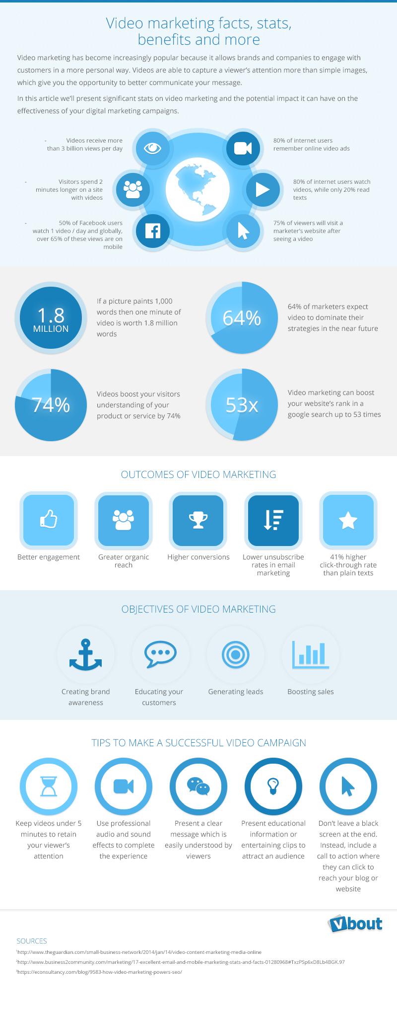 video_marketing_infographic