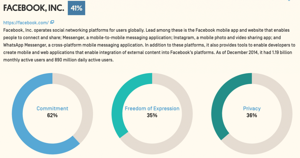 facebook rates