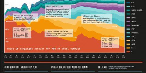 La storia dei software open source