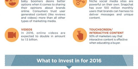 Una guida completa ai trend del content marketing nel 2016