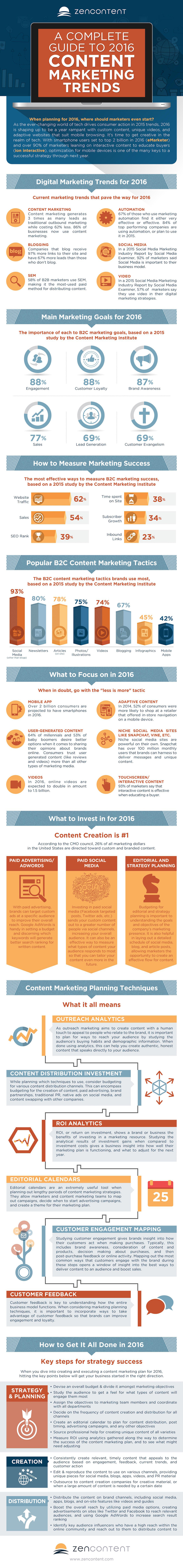 content-marketing-trends-for-2016