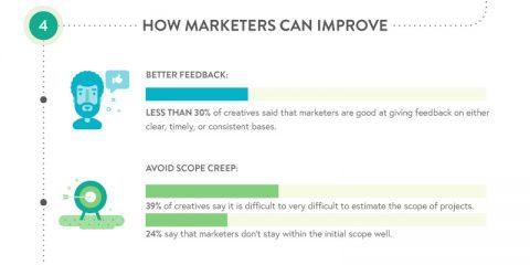 Creativi vs agenti del marketing