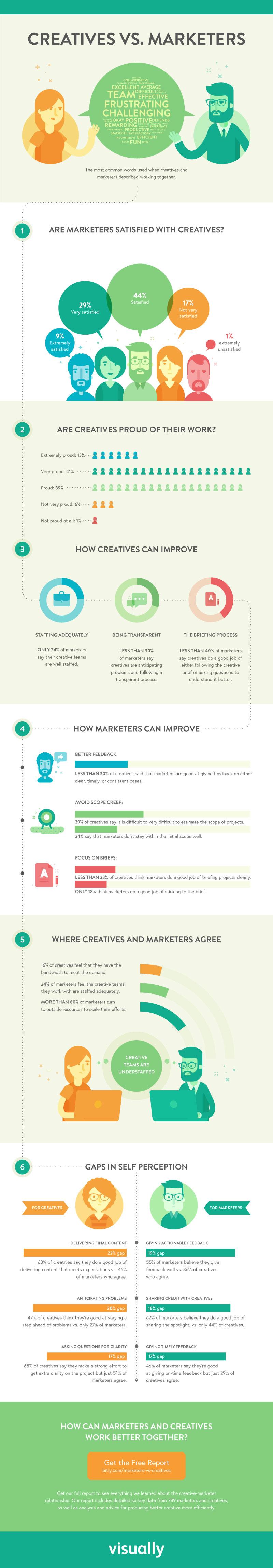 creatives-and-marketers-misunderstanding-infographic