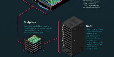 Tutto quello che c'è da sapere sui supercomputer