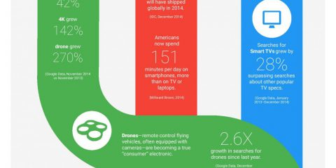 I top 3 trend tecnologici da non farsi sfuggire..parola di Google