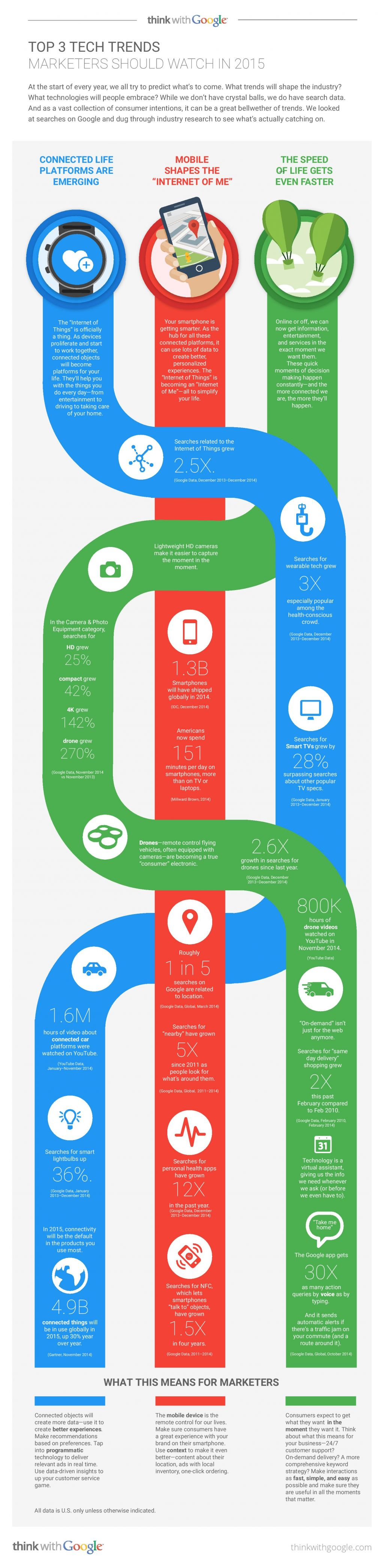 top-3-tech-trends-marketers-should-watch-in-2015_infographics-page-001