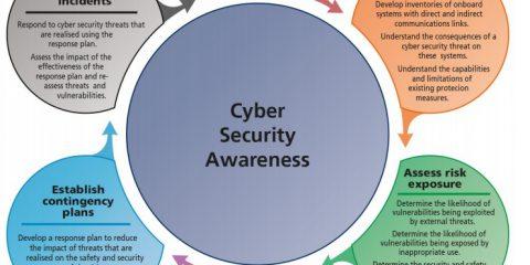 Come far crescere la consapevolezza sulla cyber security ?