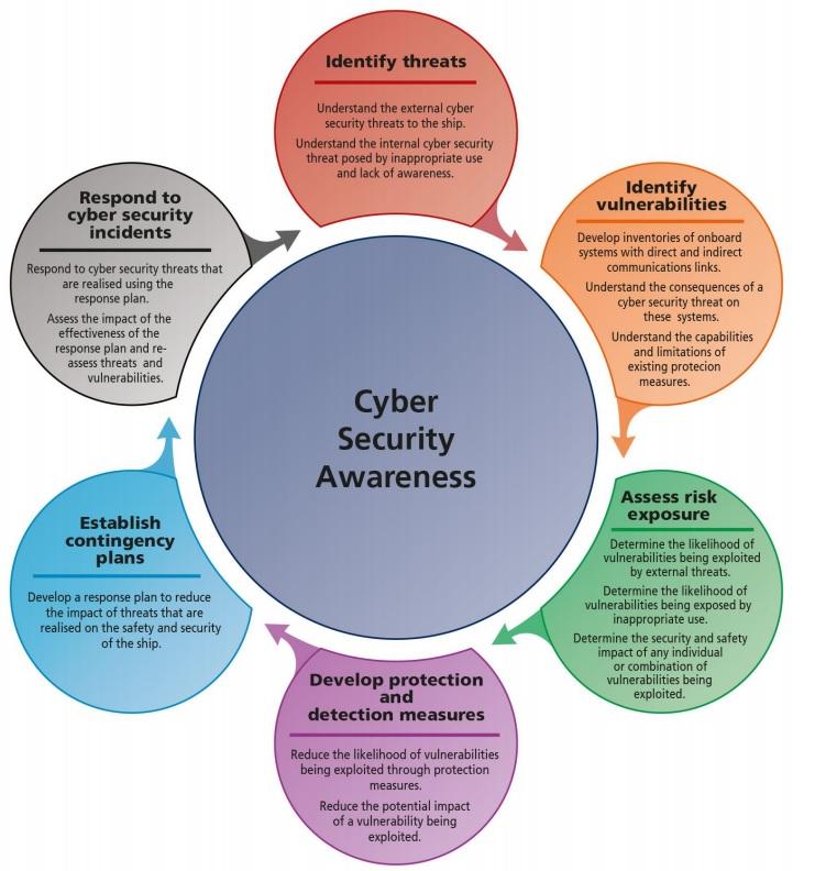 BIMCO-Cyber-Security-Awareness-2016_01